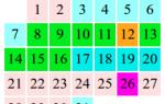 Рассчитать чтобы родилась. Расчет овуляции по календарю. Советы гинекологов и психологов для планирования беременности