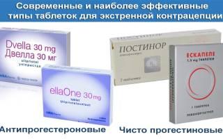 Предотвращение нежелательной беременности. Комбинированные гормональные противозачаточные таблетки. Как правильно принимать средства экстренной контрацепции